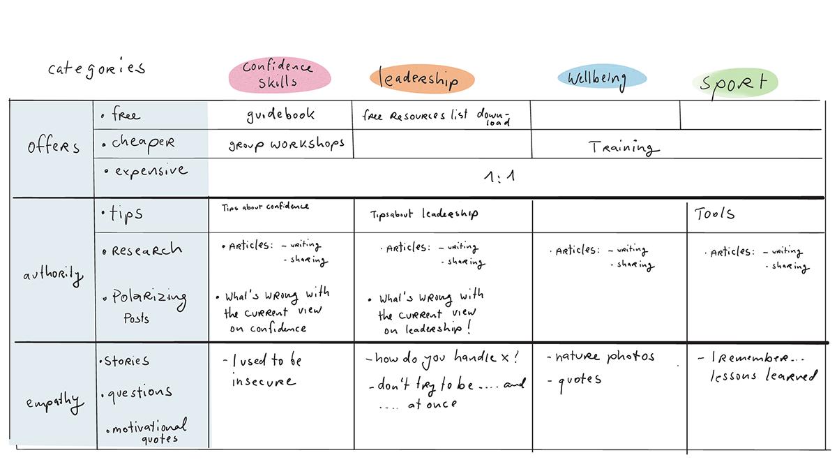 Content planning matrix