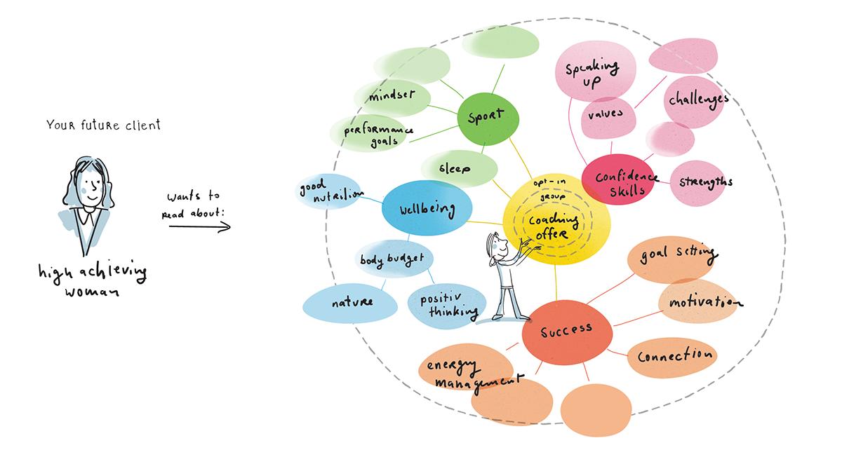 Content planning topics