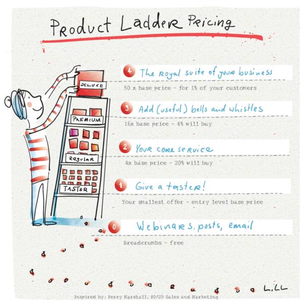 product ladder pricing formula